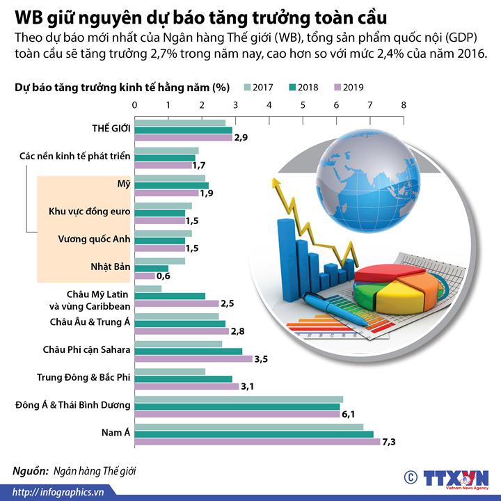WB giữ nguyên dự báo tăng trưởng toàn cầu
