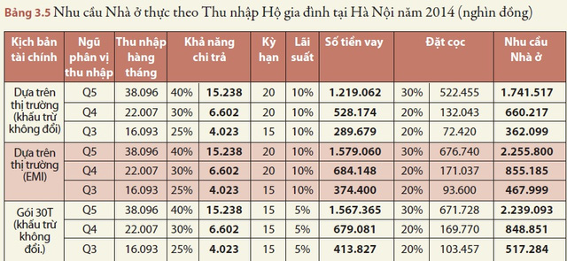 "trich so lieu tu bao cao ""nha o gia hop ly o viet nam - con duong phia truoc"" do wb phat hanh thang 10/2015"