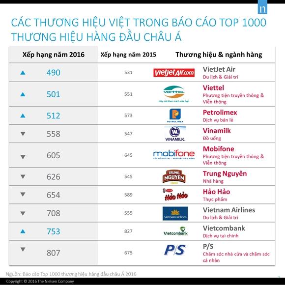 10 doanh nghiep Viet vao top 1000 thuong hieu hang dau chau A cua Nielsen