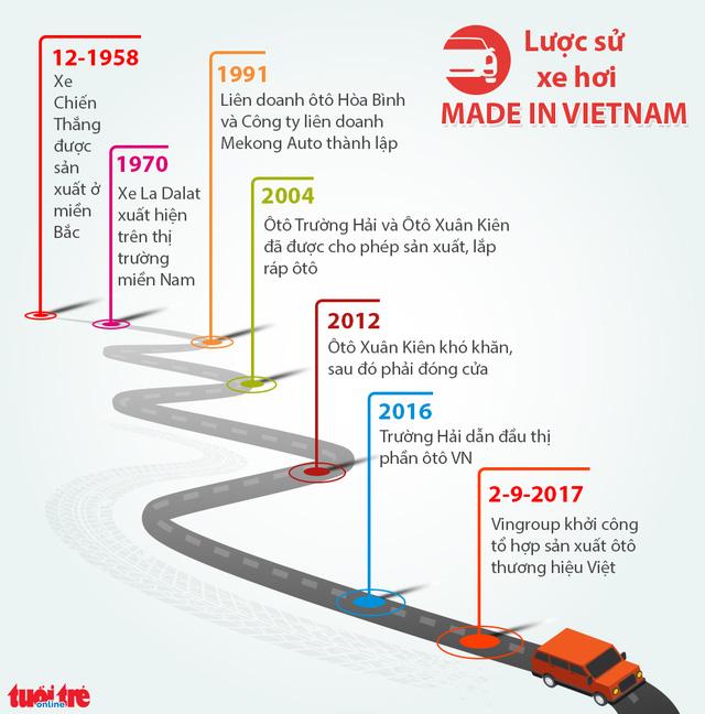 luoc su xe hoi made in vietnam