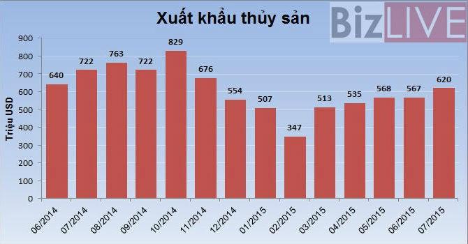 Xuất khẩu thủy sản đạt 3,6 tỷ USD trong 7 tháng