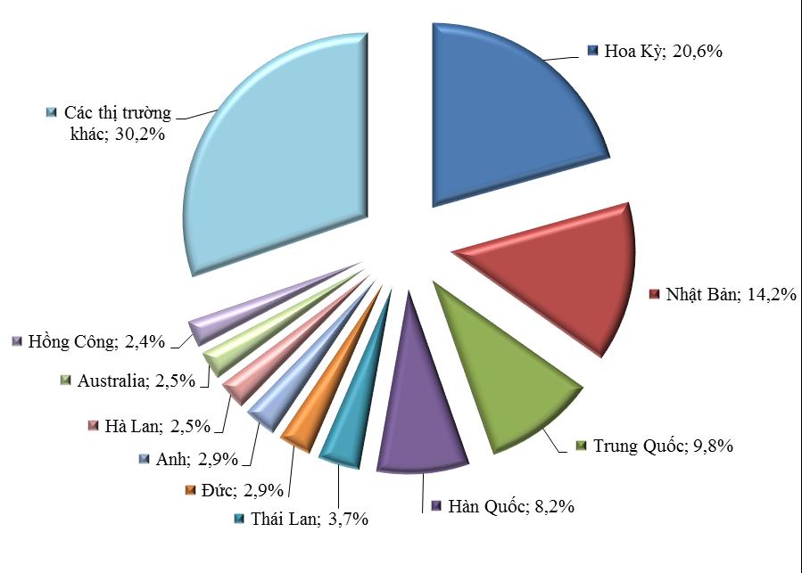 Những nhóm hàng xuất khẩu chính 5 tháng năm 2016