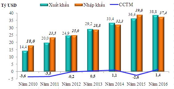 kim ngach xuat khau, nhap khau hang hoa trong qui i giai doan 2010-2016.