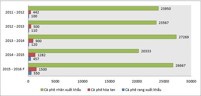 xuat khau ca phe theo loai san pham (nghin bao) nien vu 2014 – 2015